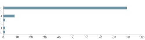 Chart?cht=bhs&chs=500x140&chbh=10&chco=6f92a3&chxt=x,y&chd=t:89,0,8,1,0,1,1&chm=t+89%,333333,0,0,10|t+0%,333333,0,1,10|t+8%,333333,0,2,10|t+1%,333333,0,3,10|t+0%,333333,0,4,10|t+1%,333333,0,5,10|t+1%,333333,0,6,10&chxl=1:|other|indian|hawaiian|asian|hispanic|black|white